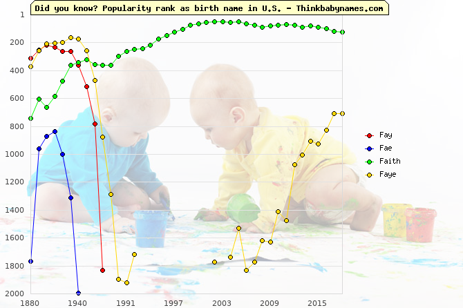 Top 2000 baby names ranking of Fay, Fae, Faith, Faye in U.S.