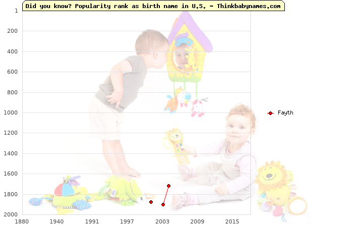 Top 2000 baby names ranking of Fayth name in U.S.