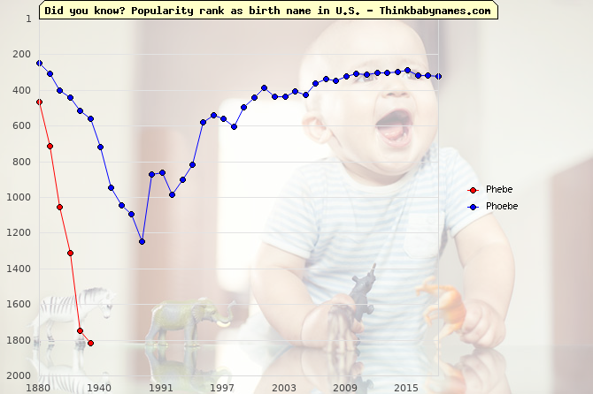 Top 2000 baby names ranking of Phebe, Phoebe in U.S.