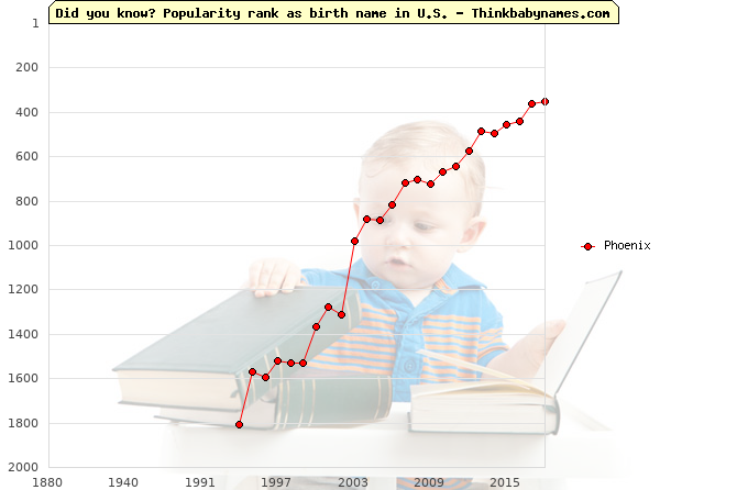 Top 2000 baby names ranking of Phoenix in U.S.