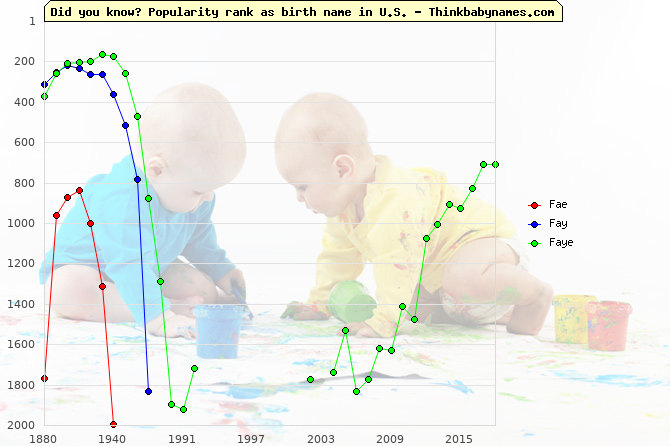 Top 2000 baby names ranking of Fae, Fay, Faye in U.S.