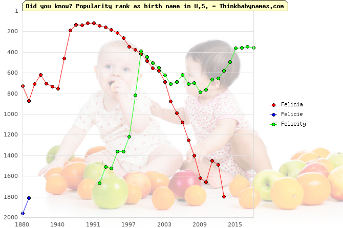 Top 2000 baby names ranking of Felicia, Felicie, Felicity in U.S.