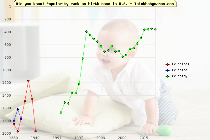 Top 2000 baby names ranking of Felicitas, Felicita, Felicity in U.S.