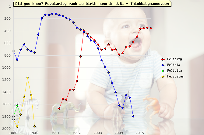 Top 2000 baby names ranking of Felicity, Felicia, Felicita, Felicitas in U.S.