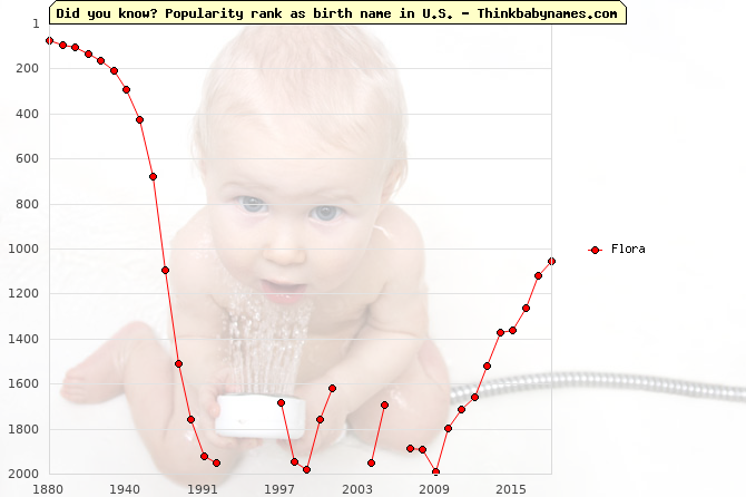 Top 2000 baby names ranking of Flora in U.S.