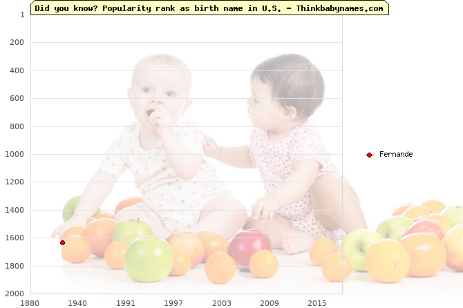 Top 2000 baby names ranking of Fernande name in U.S.