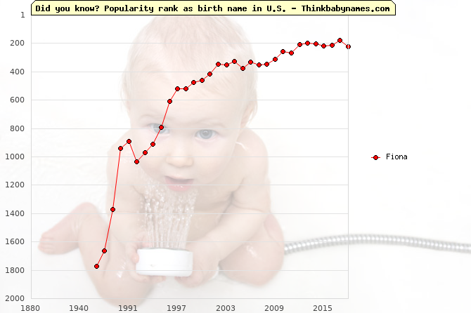 Top 2000 baby names ranking of Fiona in U.S.