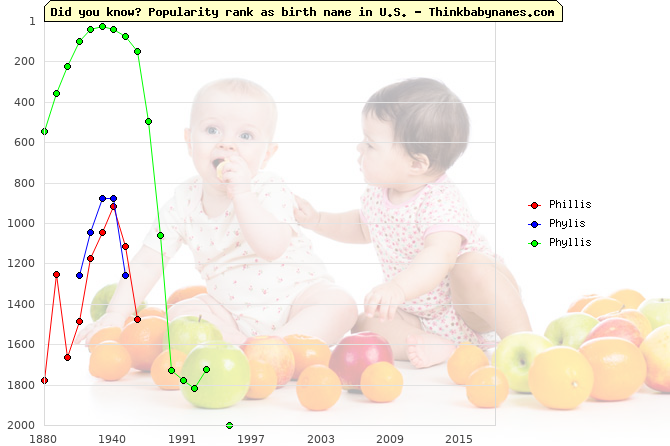 Top 2000 baby names ranking of Phillis, Phylis, Phyllis in U.S.