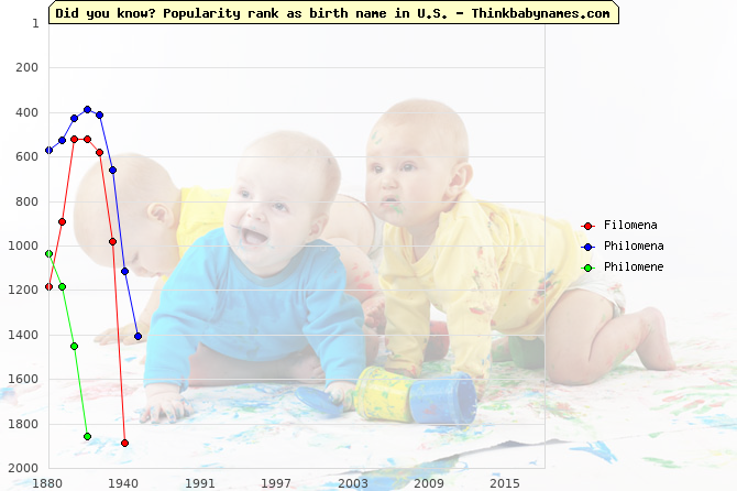 Top 2000 baby names ranking of Filomena, Philomena, Philomene in U.S.