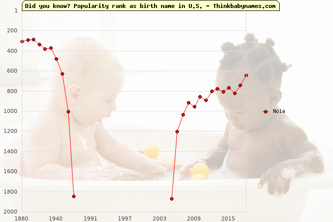 Top 2000 baby names ranking of Nola in U.S.