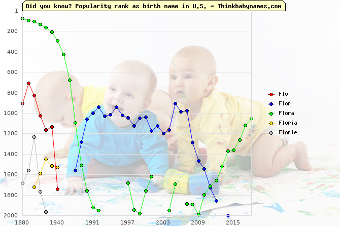 Top 2000 baby names ranking of Flo, Flor, Flora, Floria, Florie in U.S.
