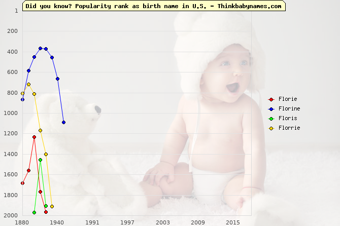 Top 2000 baby names ranking of Florie, Florine, Floris, Florrie in U.S.