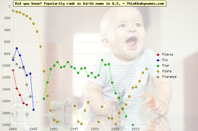 Top 2000 baby names ranking of Fl- names: Flavia, Flo, Flor, Flora, Florance