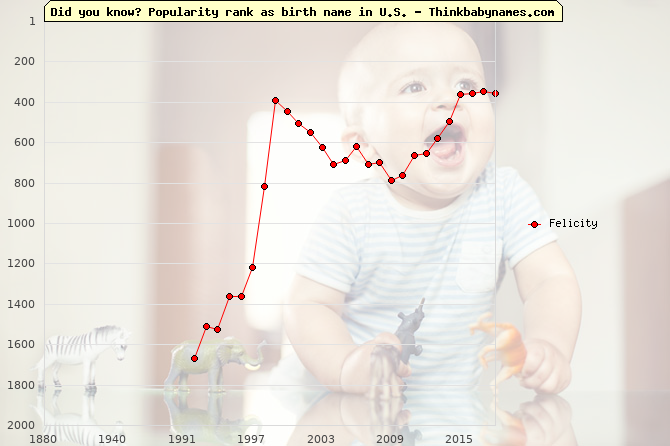 Top 2000 baby names ranking of Felicity in U.S.