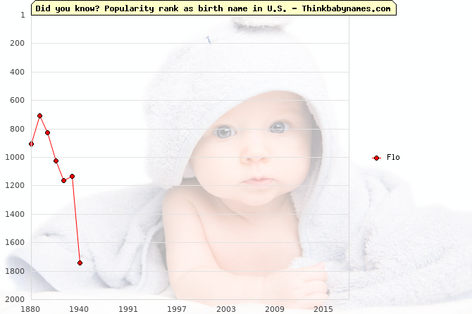 Top 2000 baby names ranking of Flo name in U.S.