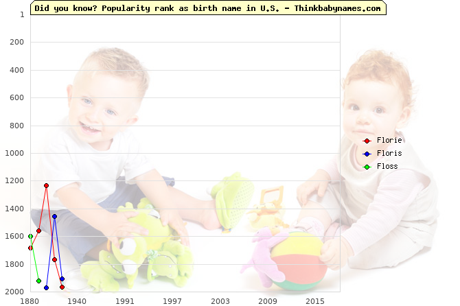 Top 2000 baby names ranking of Florie, Floris, Floss in U.S.