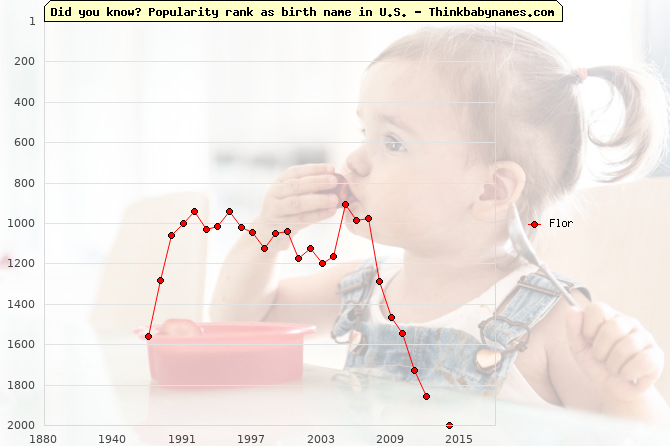 Top 2000 baby names ranking of Flor name in U.S.
