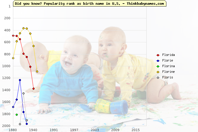 Top 2000 baby names ranking of Florida, Florie, Florina, Florine, Floris in U.S.