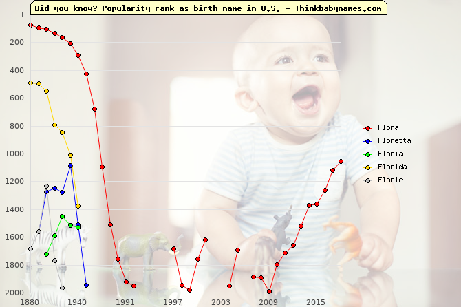 Top 2000 baby names ranking of Flora, Floretta, Floria, Florida, Florie in U.S.