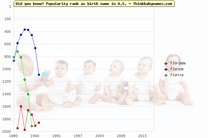 Top 2000 baby names ranking of Florinda, Florine, Florrie in U.S.