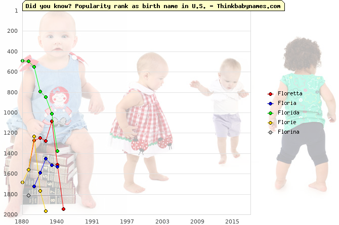 Top 2000 baby names ranking of Floretta, Floria, Florida, Florie, Florina in U.S.