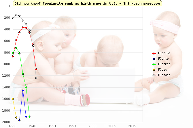 Top 2000 baby names ranking of Florine, Floris, Florrie, Floss, Flossie in U.S.