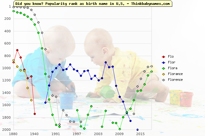 Top 1000 baby names ranking of Flo, Flor, Flora, Florance, Florence in U.S.