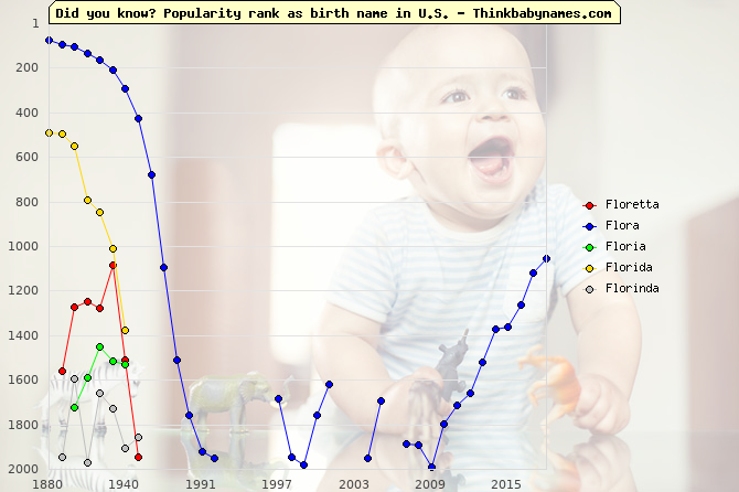 Top 2000 baby names ranking of Floretta, Flora, Floria, Florida, Florinda in U.S.