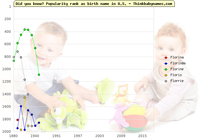 Top 2000 baby names ranking of Florina, Florinda, Florine, Floris, Florrie in U.S.