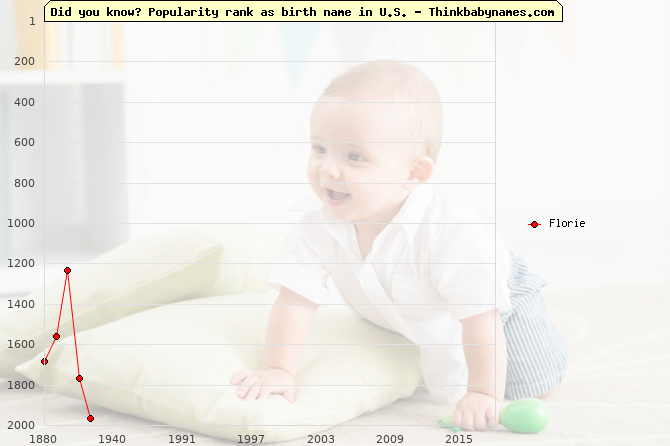 Top 2000 baby names ranking of Florie name in U.S.
