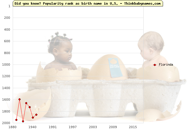 Top 2000 baby names ranking of Florinda name in U.S.