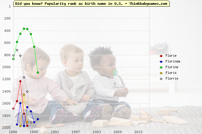 Top 2000 baby names ranking of Florie, Florinda, Florine, Floris, Florrie in U.S.