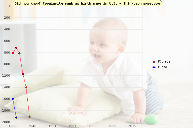 Top 2000 baby names ranking of Florrie, Floss in U.S.