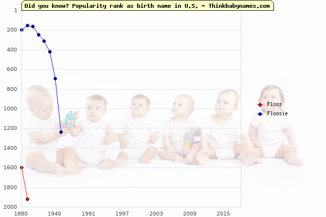 Top 2000 baby names ranking of Fl- names: Floss, Flossie