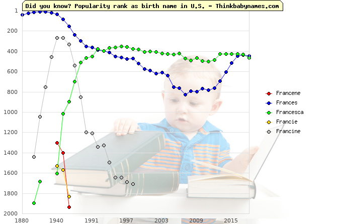 Top 2000 baby names ranking of Francene, Frances, Francesca, Francie, Francine in U.S.