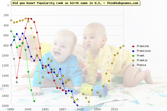 Top 1000 baby names ranking of Francine, Francisca, Frank, Frankie, Fronia in U.S.