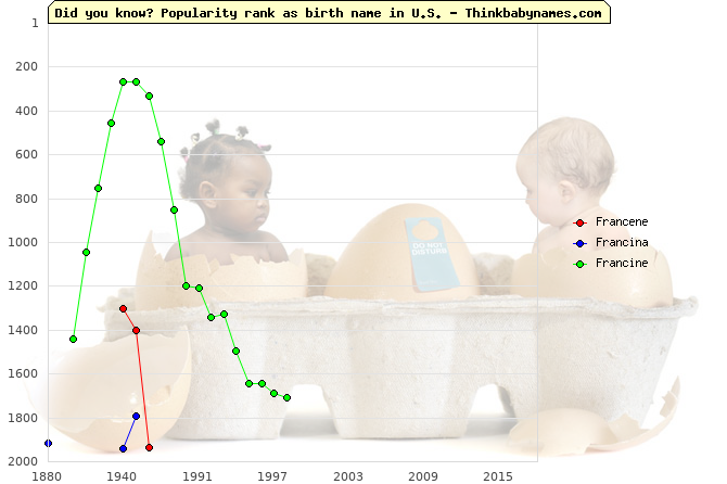 Top 2000 baby names ranking of Francene, Francina, Francine in U.S.