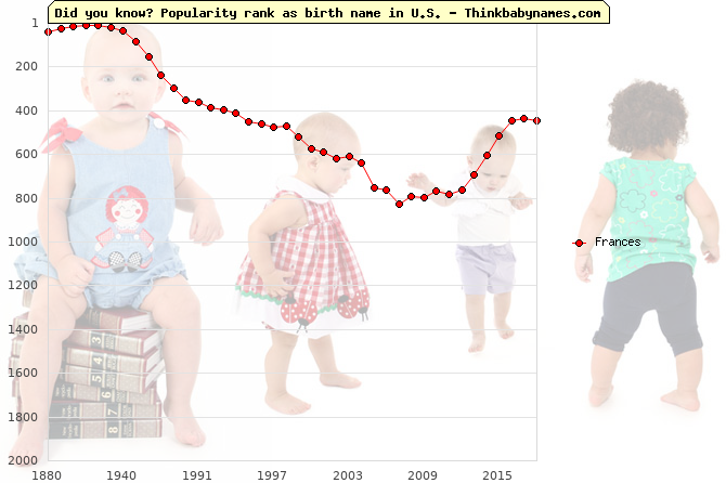 Top 2000 baby names ranking of Frances name in U.S.