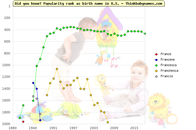 Top 2000 baby names ranking of France, Francene, Francesca, Franchesca, Francie in U.S.