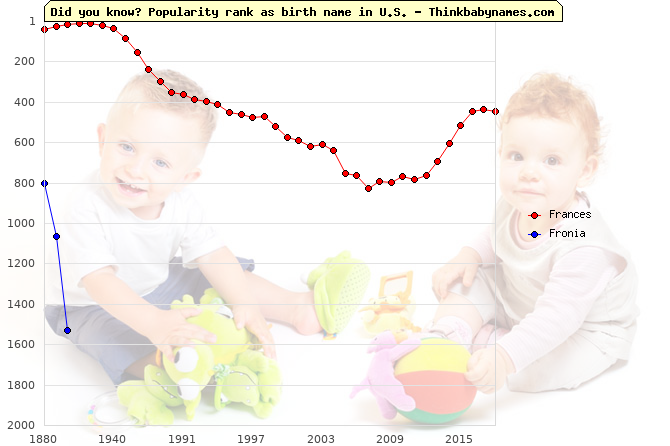 Top 1000 baby names ranking of Frances, Fronia in U.S.