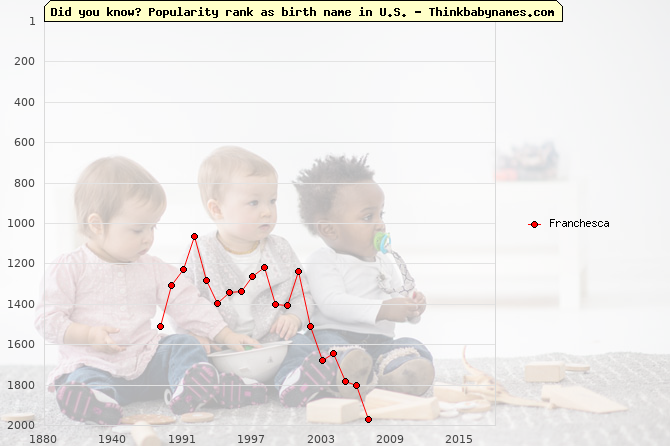Top 2000 baby names ranking of Franchesca name in U.S.