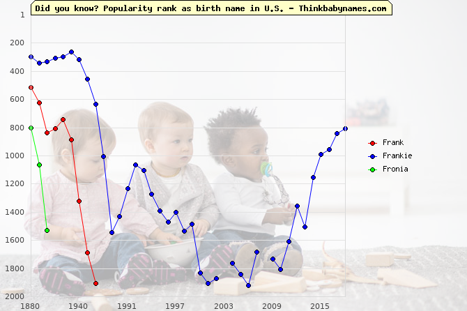 Top 2000 baby names ranking of Frank, Frankie, Fronia in U.S.