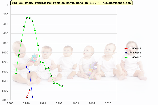 Top 2000 baby names ranking of Francina, Francene, Francine in U.S.