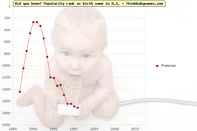 Top 2000 baby names ranking of Francine name in U.S.