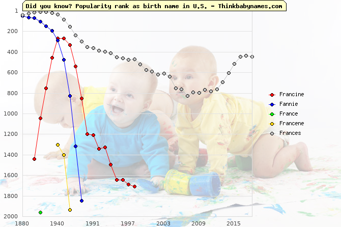 Top 2000 baby names ranking of Francine, Fannie, France, Francene, Frances in U.S.