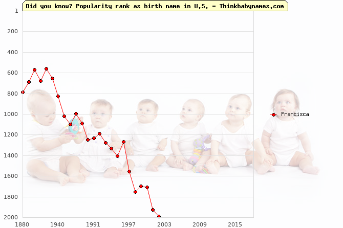 Top 1000 baby names ranking of Francisca name in U.S.