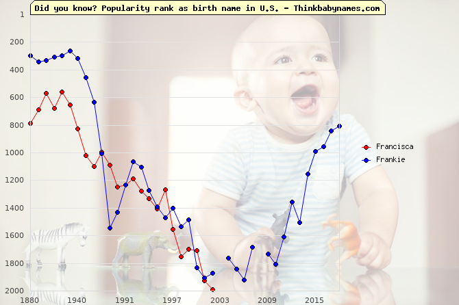 Top 2000 baby names ranking of Francisca, Frankie in U.S.