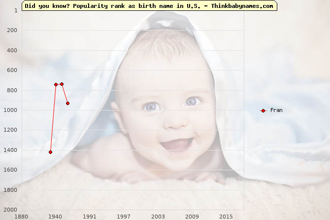 Top 2000 baby names ranking of Fran in U.S.