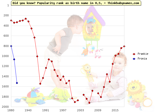 Top 2000 baby names ranking of Frankie, Fronia in U.S.