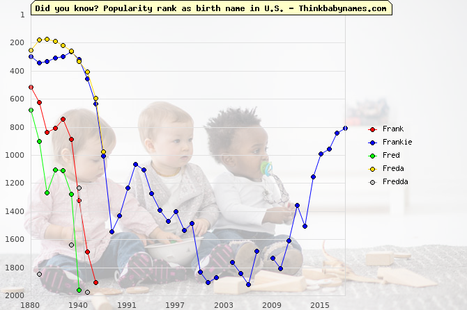 Top 2000 baby names ranking of Fr- names: Frank, Frankie, Fred, Freda, Fredda